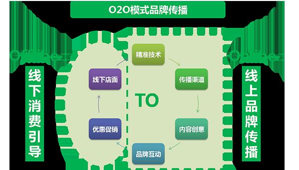 传统企业O2O转型五要点【干货分享】